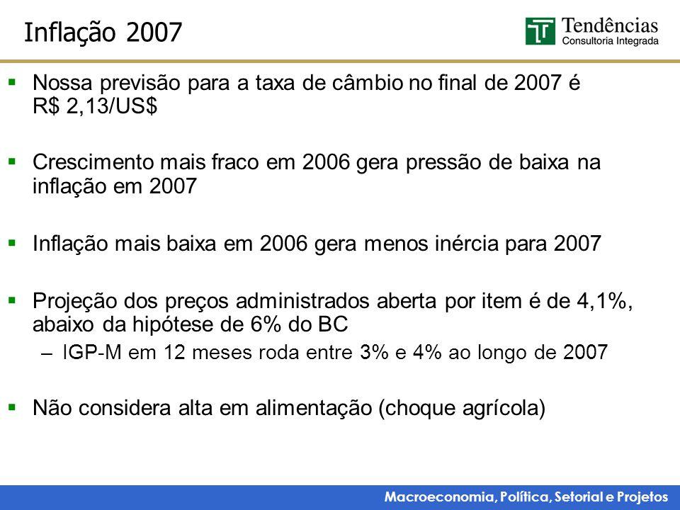 Macroeconomia, Política, Setorial e Projetos Inflação 2007  Nossa previsão para a taxa de câmbio no final de 2007 é R$ 2,13/US$  Crescimento mais fraco em 2006 gera pressão de baixa na inflação em 2007  Inflação mais baixa em 2006 gera menos inércia para 2007  Projeção dos preços administrados aberta por item é de 4,1%, abaixo da hipótese de 6% do BC –IGP-M em 12 meses roda entre 3% e 4% ao longo de 2007  Não considera alta em alimentação (choque agrícola)