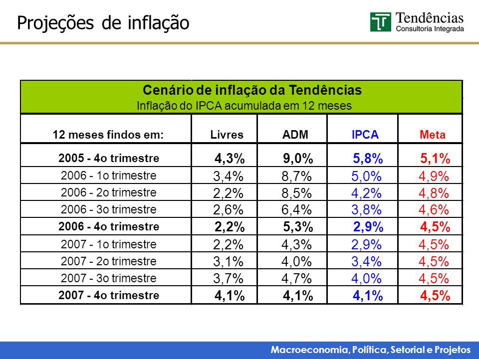 Macroeconomia, Política, Setorial e Projetos Projeções de inflação