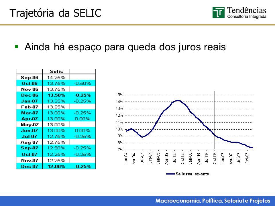Macroeconomia, Política, Setorial e Projetos Trajetória da SELIC  Ainda há espaço para queda dos juros reais