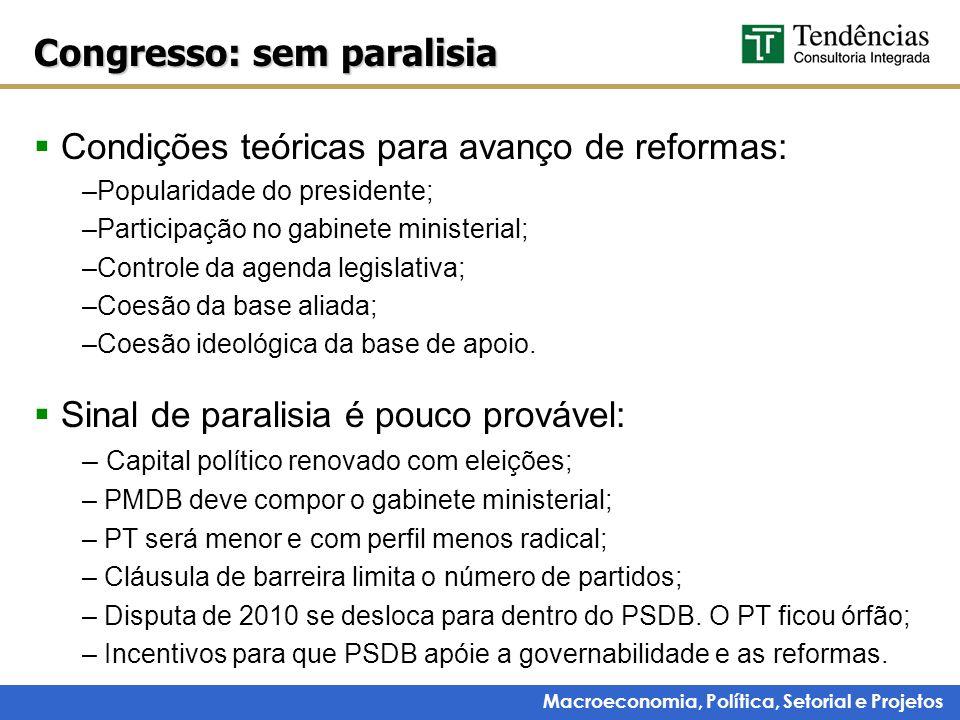 Macroeconomia, Política, Setorial e Projetos  Condições teóricas para avanço de reformas: –Popularidade do presidente; –Participação no gabinete mini