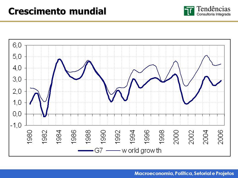 Macroeconomia, Política, Setorial e Projetos Liquidez se mantém (High Yields)