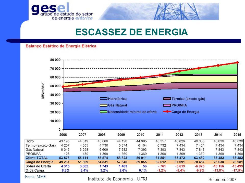 Setembro 2007 Instituto de Economia - UFRJ ESCASSEZ DE ENERGIA Fonte: MME