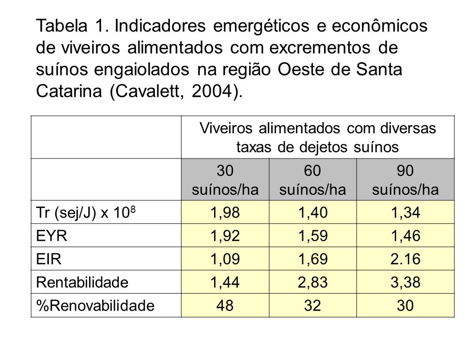 Tabela 1. Indicadores emergéticos e econômicos de viveiros alimentados com excrementos de suínos engaiolados na região Oeste de Santa Catarina (Cavale