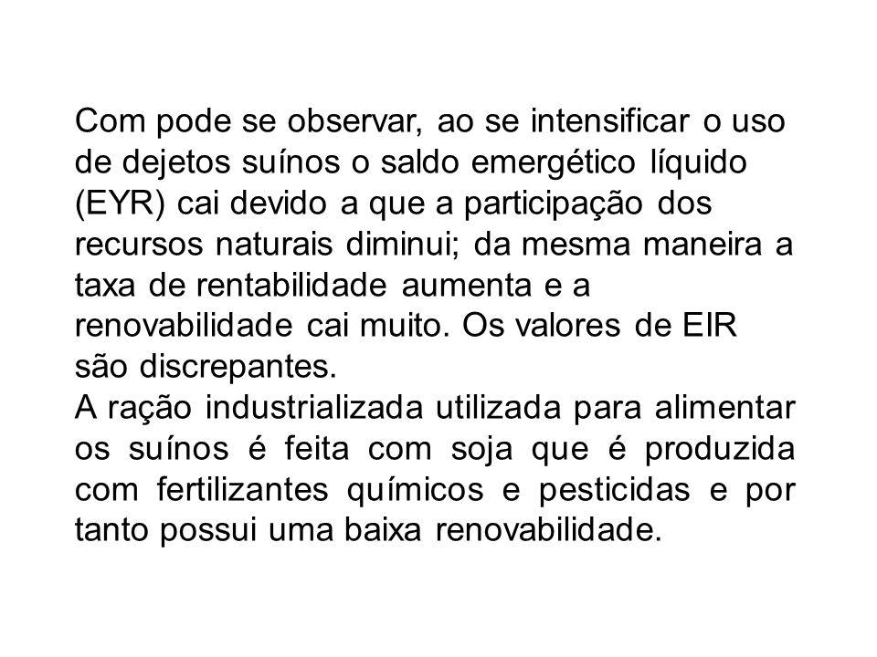 Com pode se observar, ao se intensificar o uso de dejetos suínos o saldo emergético líquido (EYR) cai devido a que a participação dos recursos naturai
