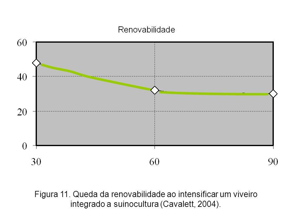 Figura 11. Queda da renovabilidade ao intensificar um viveiro integrado a suinocultura (Cavalett, 2004).