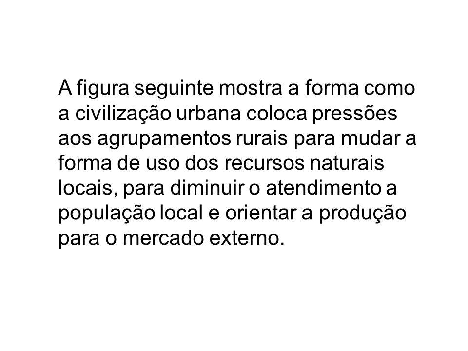 A figura seguinte mostra a forma como a civilização urbana coloca pressões aos agrupamentos rurais para mudar a forma de uso dos recursos naturais loc