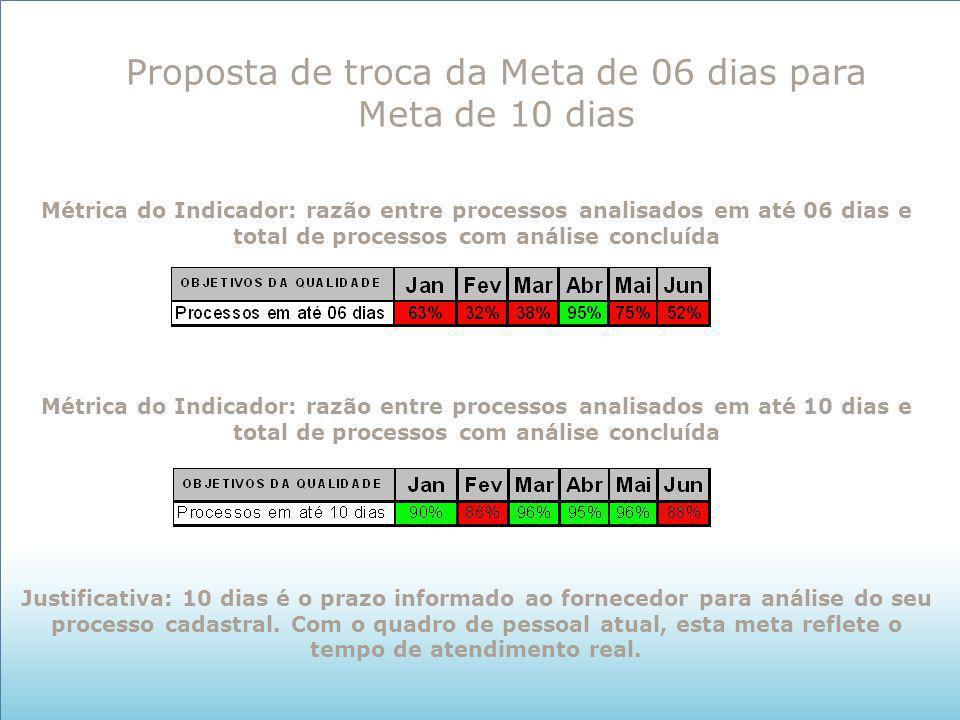 Proposta de troca da Meta de 06 dias para Meta de 10 dias Métrica do Indicador: razão entre processos analisados em até 06 dias e total de processos c