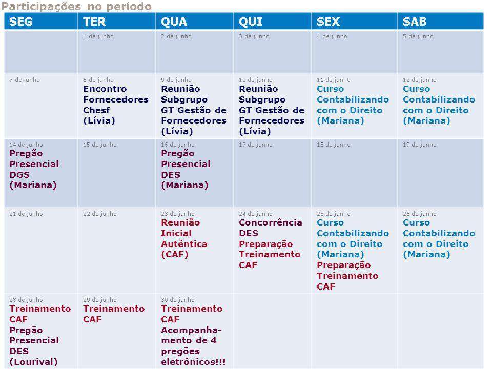 Participações no período SEGTERQUAQUISEXSAB 1 de junho2 de junho3 de junho4 de junho5 de junho 7 de junho8 de junho Encontro Fornecedores Chesf (Lívia