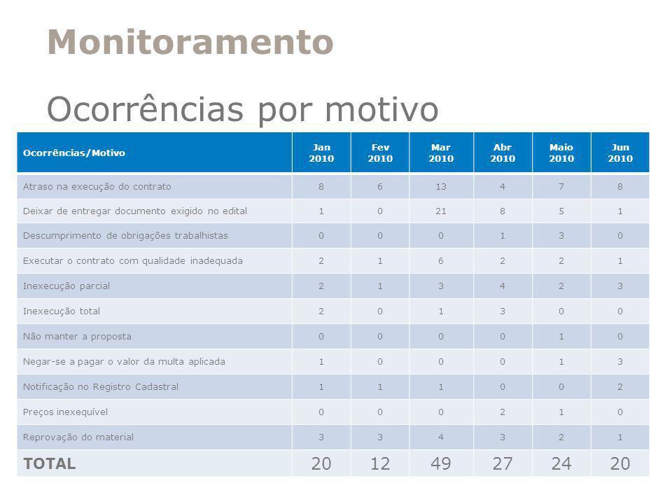 Monitoramento Ocorrências por motivo Ocorrências/Motivo Jan 2010 Fev 2010 Mar 2010 Abr 2010 Maio 2010 Jun 2010 Atraso na execução do contrato8613478 D
