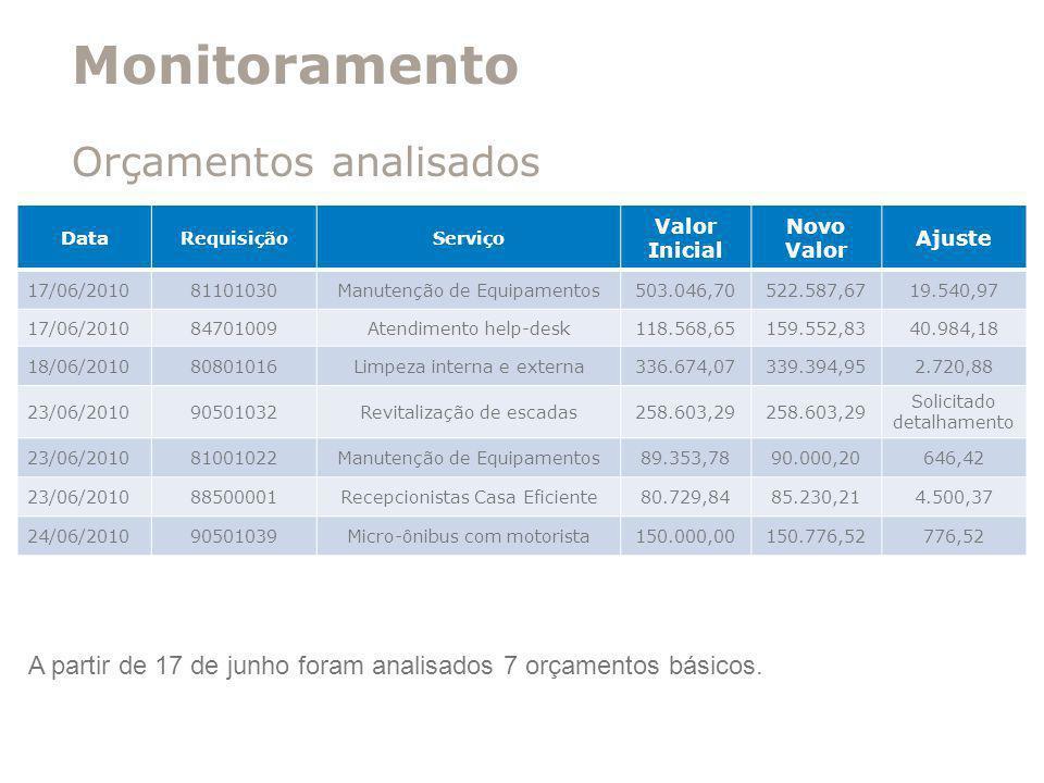 Monitoramento Orçamentos analisados Data RequisiçãoServiço Valor Inicial Novo Valor Ajuste 17/06/201081101030Manutenção de Equipamentos503.046,70522.5