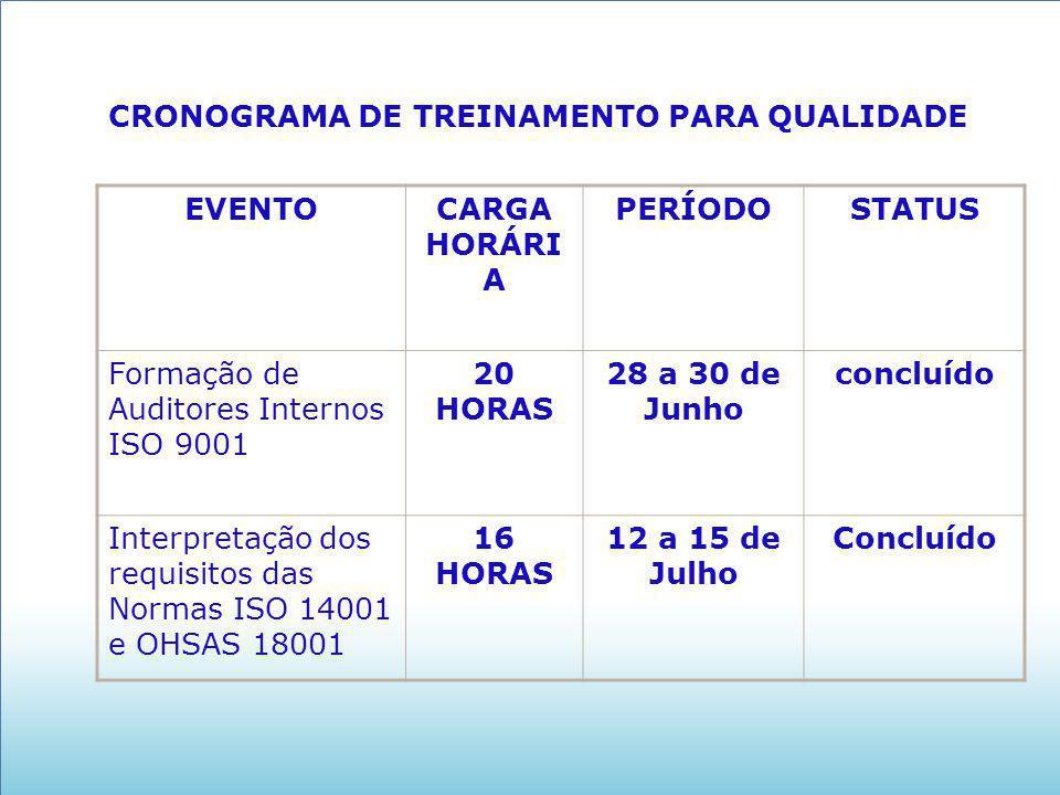 CRONOGRAMA DE TREINAMENTO PARA QUALIDADE EVENTOCARGA HORÁRI A PERÍODOSTATUS Formação de Auditores Internos ISO 9001 20 HORAS 28 a 30 de Junho concluíd