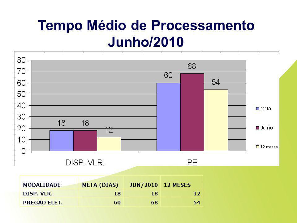 Tempo Médio de Processamento Junho/2010 MODALIDADEMETA (DIAS)JUN/201012 MESES DISP. VLR.18 12 PREGÃO ELET.606854