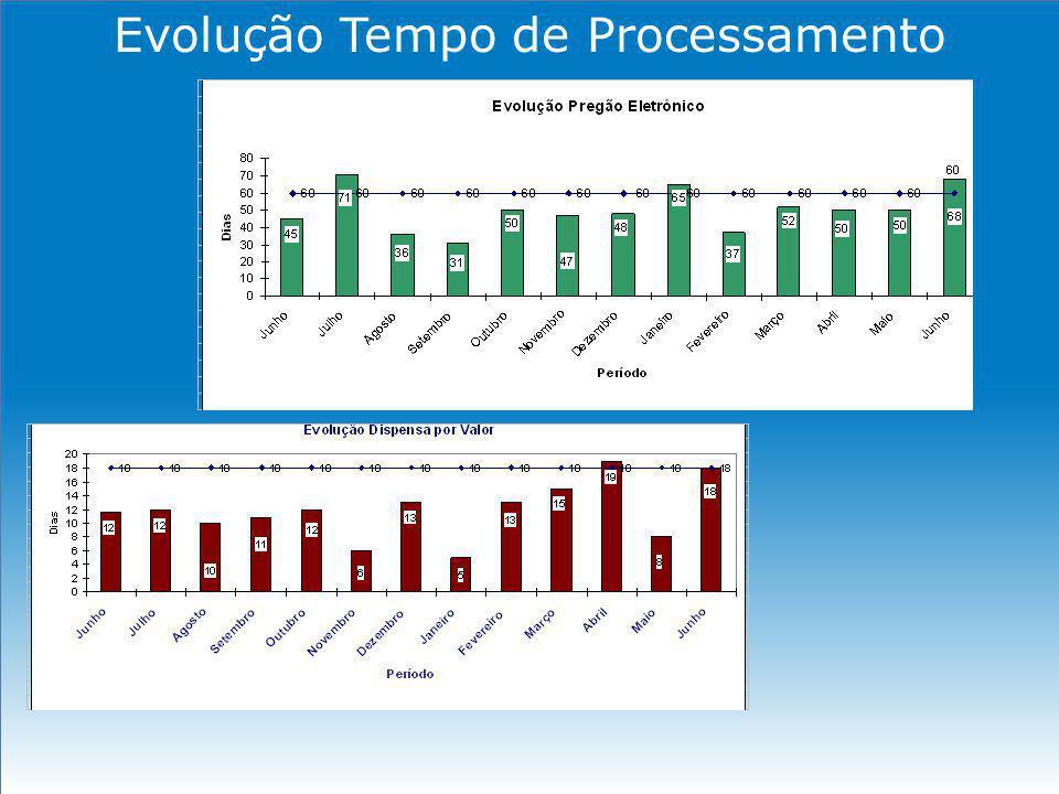 Evolução Tempo de Processamento