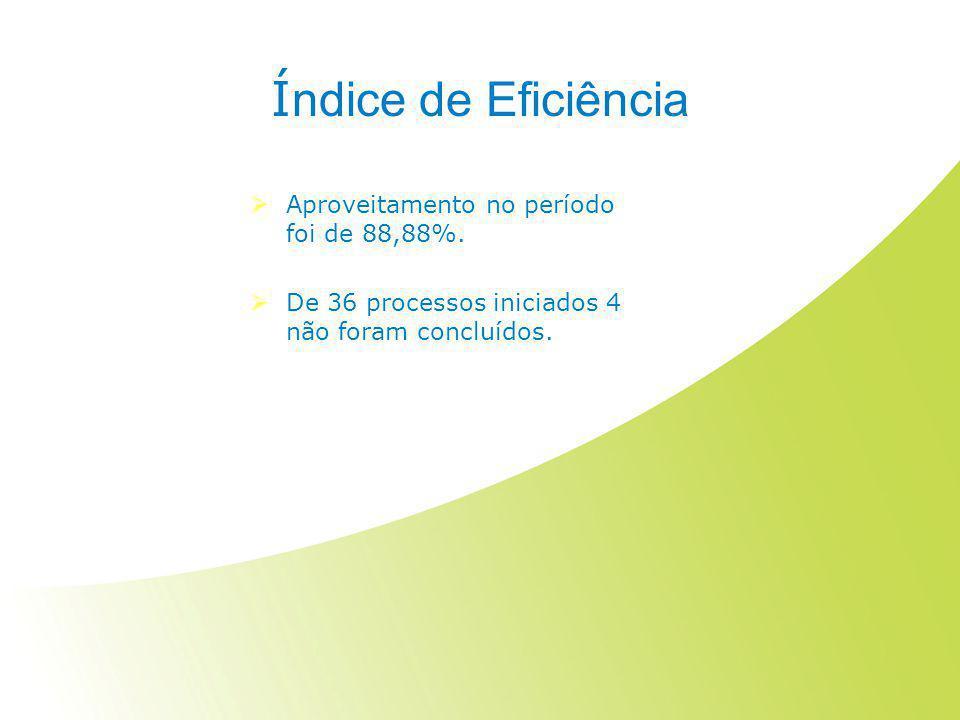 Í ndice de Eficiência  Aproveitamento no período foi de 88,88%.  De 36 processos iniciados 4 não foram concluídos.