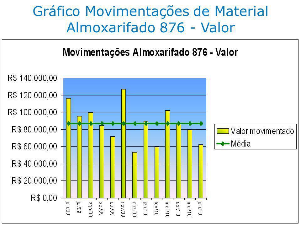 Gráfico Movimentações de Material Almoxarifado 876 - Valor