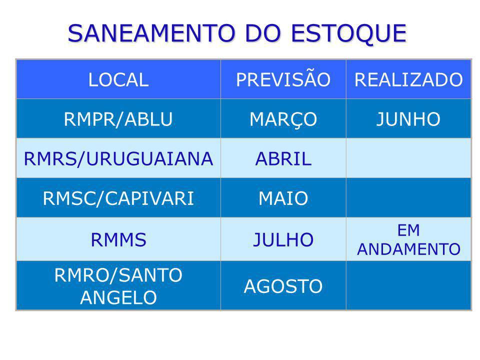 SANEAMENTO DO ESTOQUE LOCALPREVISÃOREALIZADO RMPR/ABLUMARÇOJUNHO RMRS/URUGUAIANAABRIL RMSC/CAPIVARIMAIO RMMSJULHO EM ANDAMENTO RMRO/SANTO ANGELO AGOST