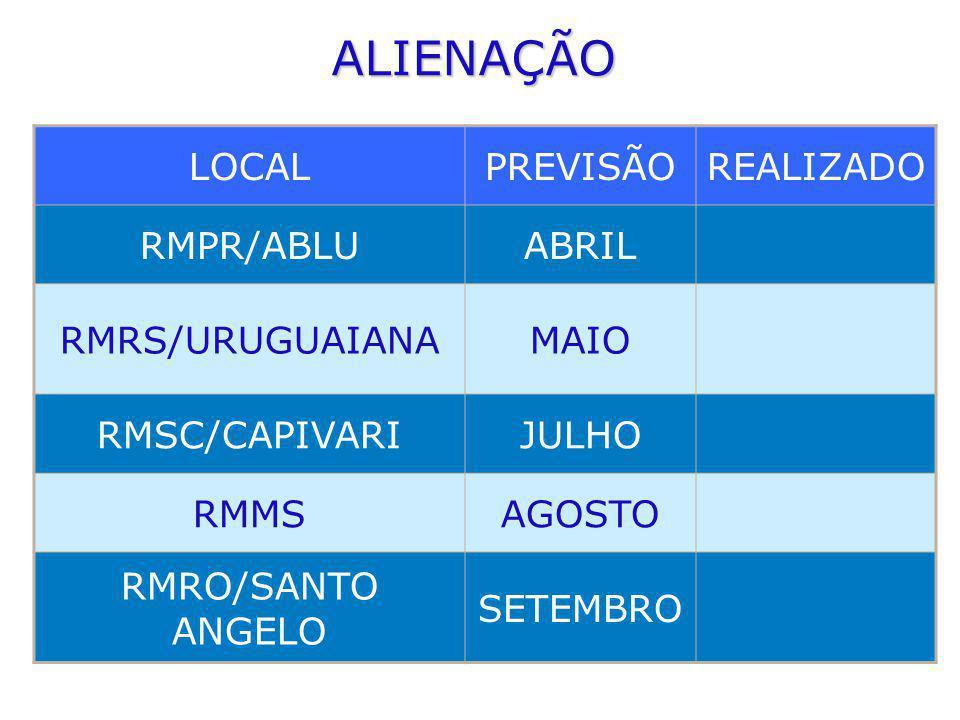 ALIENAÇÃO LOCALPREVISÃOREALIZADO RMPR/ABLUABRIL RMRS/URUGUAIANAMAIO RMSC/CAPIVARIJULHO RMMSAGOSTO RMRO/SANTO ANGELO SETEMBRO