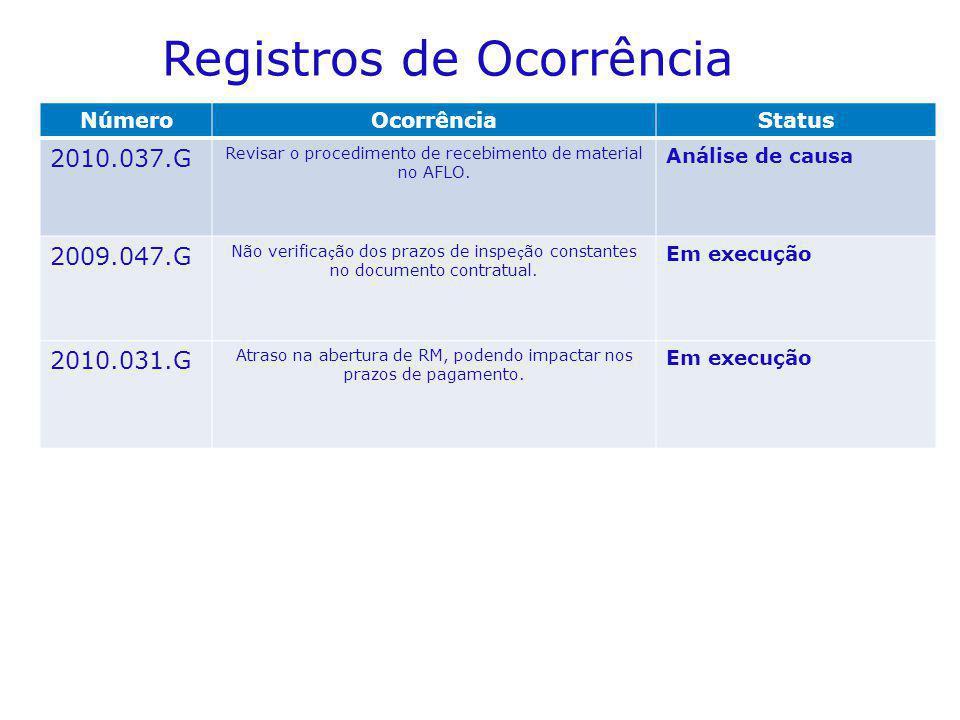 NúmeroOcorrênciaStatus 2010.037.G Revisar o procedimento de recebimento de material no AFLO. Análise de causa 2009.047.G Não verifica ç ão dos prazos