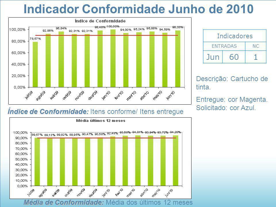 Média de Conformidade: Média de Conformidade: Média dos últimos 12 meses Indicador Conformidade Junho de 2010 Indicadores ENTRADASNC Jun601 Índice de