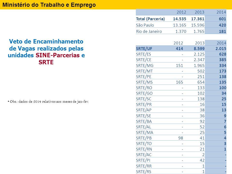 Ministério do Trabalho e Emprego Veto de Encaminhamento de Vagas realizados pelas unidades SINE-Parcerias e SRTE Obs.: dados de 2014 relativos aos meses de jan-fev.