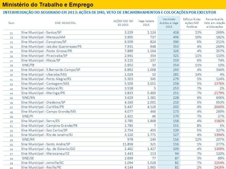Ministério do Trabalho e Emprego INTERMEDIAÇÃO DO SEGURADO EM 2013: AÇÕES DE IMO, VETO DE ENCAMINHAMENTOS E COLOCAÇÕES POR EXECUTOR NumSINE MUNICIPAL AÇÕES IMO NO SD 2013 Vaga Vetada 2013 Candidato Aceitou a Vaga 2013 Esforço % das Ações IMO Positivas Percentual de Veto em relação a Colocações 31 Sine Municipal - Santos/SP3.2391.12441813%269% 32 Sine Municipal - Manaus/AM3.90573740610%182% 33 Sine Municipal - Campinas/SP6.5098243906%211% 34 Sine Municipal - Jab.dos Guararapes/PE7.9319483534%269% 35 Sine Municipal - Ponta Grossa/PR7.8891.1643264%357% 36 Sine Municipal - Piracicaba/SP2.94135432111%110% 37 Sine Municipal - Maua/SP5.1152373196%74% 38 SINE/PB2.9523031411%10% 39 Sine Municipal - S.Bernardo Campo/SP6.8921.0082934%344% 40 Sine Municipal - Uberaba/MG2.0291028114%4% 41 Sine Municipal - Porto Alegre/RS5.3033452795%124% 42 Sine Municipal - Contagem/MG5.5093.5512585%1376% 43 Sine Municipal - Itaboraí/RJ3.51852537%2% 44 Sine Municipal - Maringa/PR3.8335.4692517%2179% 45 SINE/RN3.6291.3812286%606% 46 Sine Municipal - Diadema/SP4.1692.0012105%953% 47 Sine Municipal - Curitiba/PR5.4474.1262024%2043% 48 Sine Municipal - Campo Grande/MS4.0774661734%269% 49 SINE/PI2.421461707%27% 50 Sine Municipal - Serra/ES3.7851.8681584%1182% 51 Sine Municipal - Campina Grande/PB1.78571518%5% 52 Sine Municipal - Sao Carlos/SP2.7544551395%327% 53 Sine Municipal - Rio de Janeiro/RJ3.1201.7711274%1394% 54 SINE/RR97824011612%207% 55 Sine Municipal - Santo Andre/SP11.8583211161%277% 56 Sine Municipal - Ap.