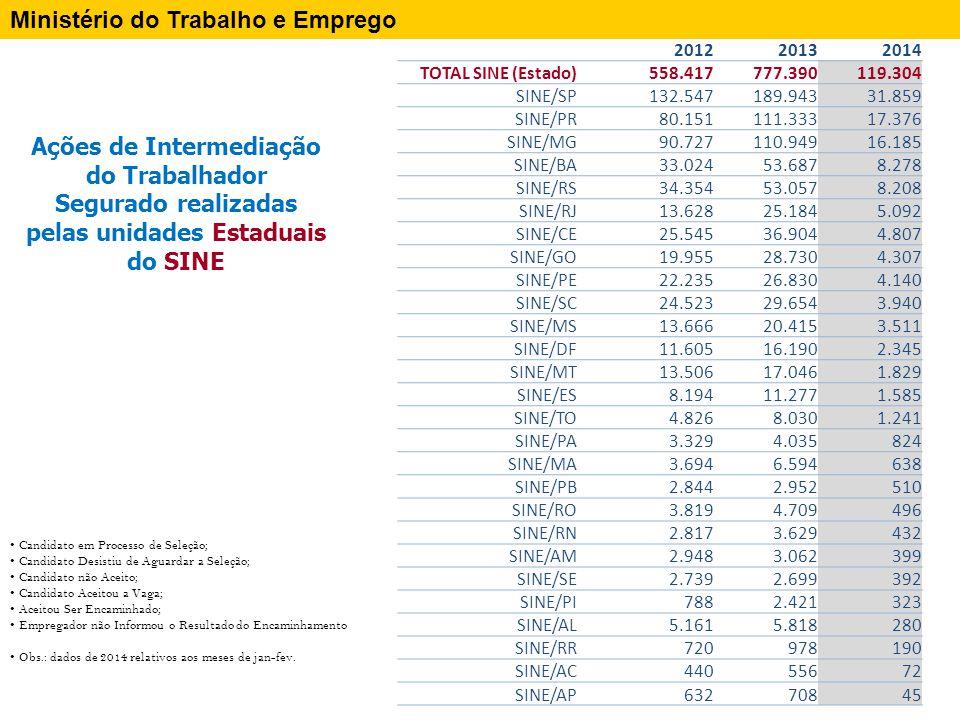 Ações de Intermediação do Trabalhador Segurado realizadas pelas unidades Municipais do SINE Ministério do Trabalho e Emprego 201220132014 Total - SINE MUNICIPAL 2.012 2.013 2.014 Sine Municipal - Sao Paulo/SP 27.274 35.142 6.021 Sine Municipal - Guarulhos/SP 12.125 16.501 2.615 Sine Municipal - Belo Horizonte/MG 5.573 6.228 2.445 Sine Municipal - Curitiba/PR 2.921 5.447 2.032 Sine Municipal - Santo Andre/SP 12.102 11.858 1.971 Sine Municipal - Salvador/BA 7.719 8.752 1.483 Sine Municipal - Ponta Grossa/PR 5.572 7.889 1.405 Sine Municipal - Campinas/SP 3.660 6.509 1.324 Sine Municipal - S.Bernardo Campo/SP 5.290 6.892 1.247 Sine Municipal - Maringa/PR 3.548 3.833 1.220 Sine Municipal - Camacari/BA 2.427 5.219 1.196 Sine Municipal - Londrina/PR 3.766 7.753 1.126 Sine Municipal - Osasco/SP 4.782 8.795 1.046 Sine Municipal - Jab.dos Guararapes/PE 5.515 7.931 1.034 Sine Municipal - Maua/SP 4.152 5.115 931 Sine Municipal - Campo Grande/MS 3.473 4.077 902 Sine Municipal - Recife/PE 4.105 4.144 775 Sine Municipal - Porto Alegre/RS 3.637 5.303 723 Sine Municipal - Diadema/SP 2.773 4.169 720 Sine Municipal - Rio de Janeiro/RJ 2.361 3.120 665 Sine Municipal - Piracicaba/SP 1.447 2.941 648 Sine Municipal - Sao Joao de Meriti/RJ 424 497 586 Sine Municipal - Sao Carlos/SP 3.945 2.754 580 Sine Municipal - Santos/SP 2.244 3.239 554 201220132014 Total - SINE MUNICIPAL 2.012 2.013 2.014 Sine Municipal - Novo Hamburgo/RS 1.616 4.101 524 Sine Municipal - Manaus/AM 3.189 3.905 490 Sine Municipal - Vitoria/ES 1.872 2.168 453 Sine Municipal - Contagem/MG 4.737 5.509 452 Sine Municipal - Serra/ES 3.972 3.785 432 Sine Municipal - Uberaba/MG 963 2.029 413 Sine Municipal - Cuiaba/MT 149 1.042 394 Sine Municipal - Ap.