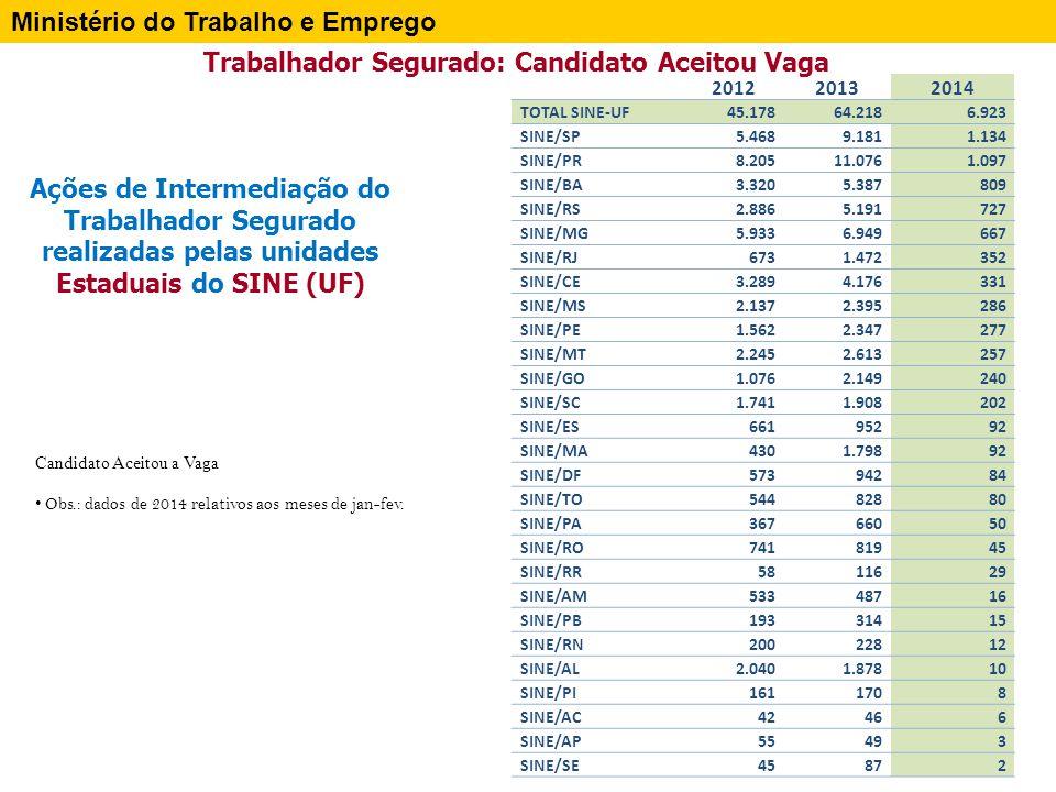 Ministério do Trabalho e Emprego Trabalhador Segurado: Candidato Aceitou Vaga – SINE MUNICIPAL SINE MUNICIPAL Candidato Aceitou a Vaga 2012 Candidato Aceitou a Vaga 2013 Candidato Aceitou a Vaga 2014 Total - SINE MUNICIPAL55.61779.6398.309 Sine Municipal - Guarulhos/SP13544599 Sine Municipal - Porto Alegre/RS15327971 Sine Municipal - Sao Paulo/SP54071969 Sine Municipal - Piracicaba/SP10032168 Sine Municipal - Belo Horizonte/MG42949367 Sine Municipal - Londrina/PR3271.07466 Sine Municipal - Ponta Grossa/PR25732654 Sine Municipal - Osasco/SP26046348 Sine Municipal - Campinas/SP23139045 Sine Municipal - Maringa/PR19125141 Sine Municipal - Salvador/BA28667138 Sine Municipal - Santos/SP36641834 Sine Municipal - Curitiba/PR5520228 Sine Municipal - Maceio/AL8169728 Sine Municipal - Diadema/SP9421025 Sine Municipal - Manaus/AM16740625 Sine Municipal - Maua/SP23631924 Sine Municipal - Campo Grande/MS17917323 Sine Municipal - Uberaba/MG8928117 Sine Municipal - Santo Andre/SP10111616 Sine Municipal - Sao Carlos/SP20213916 Sine Municipal - Camacari/BA17257213 Sine Municipal - Campina Grande/PB19715111 Sine Municipal - Goiania/GO317910 SINE MUNICIPAL Candidato Aceitou a Vaga 2012 Candidato Aceitou a Vaga 2013 Candidato Aceitou a Vaga 2014 Sine Municipal - Contagem/MG2172589 Sine Municipal - Recife/PE66819 Sine Municipal - Cuiaba/MT6488 Sine Municipal - Rio de Janeiro/RJ721278 Sine Municipal - S.Bernardo Campo/SP2662937 Sine Municipal - Ap.