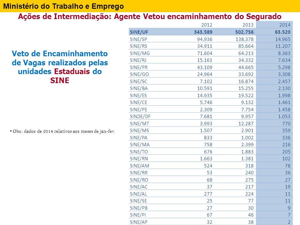 Ações de Intermediação: Agente Vetou encaminhamento do Segurado – SINE MUNICIPAL Ministério do Trabalho e Emprego SINE MUNICIPAL Vaga Vetada 2012 Vaga Vetada 2013 Vaga Vetada 2014 Total - SINE MUNICIPAL448.601616.15775.842 Sine Municipal - Sao Paulo/SP15.62027.0802.676 Sine Municipal - Belo Horizonte/MG30.63311.765960 Sine Municipal - Curitiba/PR4.6474.126747 Sine Municipal - Maringa/PR3.6505.469550 Sine Municipal - Guarulhos/SP4.4574.603407 Sine Municipal - Rio de Janeiro/RJ2.0161.771389 Sine Municipal - Londrina/PR331564382 Sine Municipal - Joinville/SC181.028368 Sine Municipal - Osasco/SP1.9363.613366 Sine Municipal - Cuiaba/MT1362.724328 Sine Municipal - Diadema/SP2.6592.001191 Sine Municipal - Recife/PE2.1131.965189 Sine Municipal - Serra/ES1.8701.868153 Sine Municipal - Santos/SP2.4461.124149 Sine Municipal - Jab.dos Guararapes/PE 148948143 Sine Municipal - Manaus/AM474737140 Sine Municipal - S.Bernardo Campo/SP 1.3921.008138 Sine Municipal - Campinas/SP1.047824120 Sine Municipal - Vit.da Conquista/BA1.846968115 Sine Municipal - Salvador/BA1.495564104 Sine Municipal - Novo Hamburgo/RS3001.062101 Sine Municipal - Ap.
