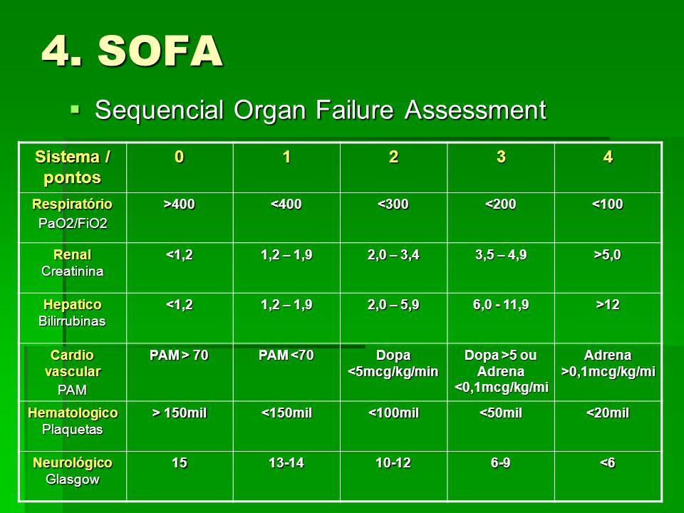 4. SOFA  Sequencial Organ Failure Assessment Sistema / pontos 01234 RespiratórioPaO2/FiO2>400<400<300<200<100 Renal Creatinina <1,2 1,2 – 1,9 2,0 – 3