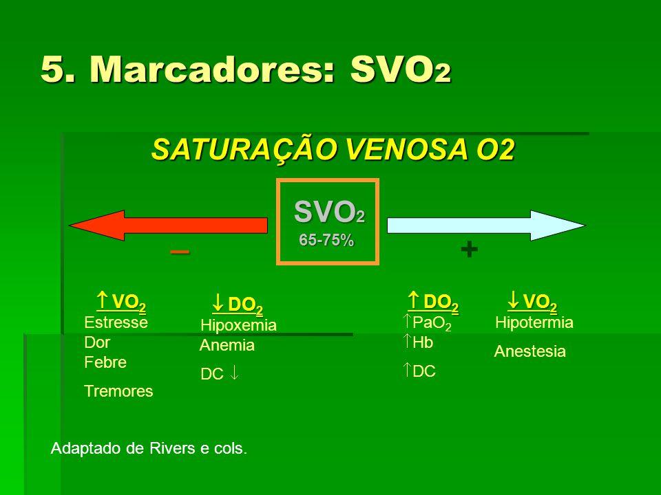 5. Marcadores: SVO 2 +  VO 2 Estresse Dor Febre Tremores  DO 2 Hipoxemia Anemia DC   DO 2  PaO 2  Hb  DC  VO 2 Hipotermia Anestesia Adaptado d