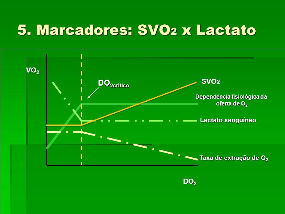 5. Marcadores: SVO 2 x Lactato DO 2crítico Dependência fisiológica da oferta de O 2 oferta de O 2 Lactato sangüíneo Taxa de extração de O 2 VO 2 DO 2