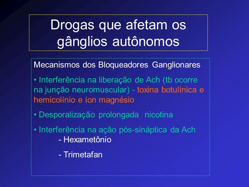 Drogas que afetam os gânglios autônomos Mecanismos dos Bloqueadores Ganglionares Interferência na liberação de Ach (tb ocorre na junção neuromuscular)