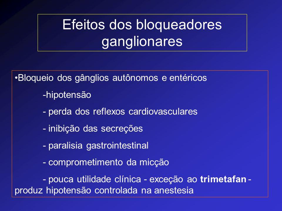 Efeitos dos bloqueadores ganglionares Bloqueio dos gânglios autônomos e entéricos -hipotensão - perda dos reflexos cardiovasculares - inibição das sec