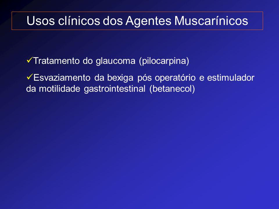 Usos clínicos dos Agentes Muscarínicos Tratamento do glaucoma (pilocarpina) Esvaziamento da bexiga pós operatório e estimulador da motilidade gastroin