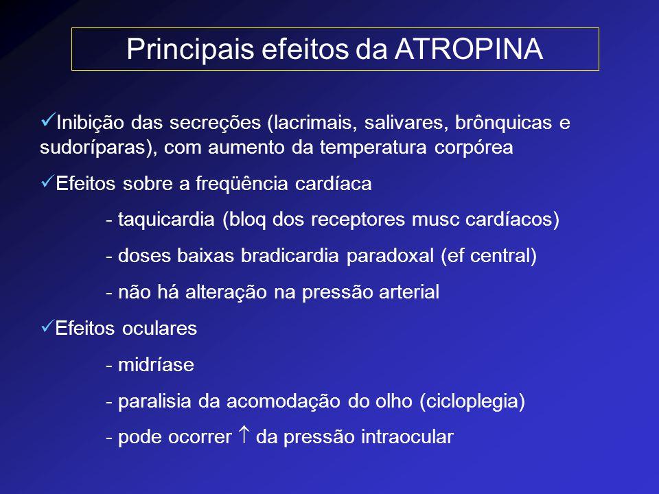 Principais efeitos da ATROPINA Inibição das secreções (lacrimais, salivares, brônquicas e sudoríparas), com aumento da temperatura corpórea Efeitos so