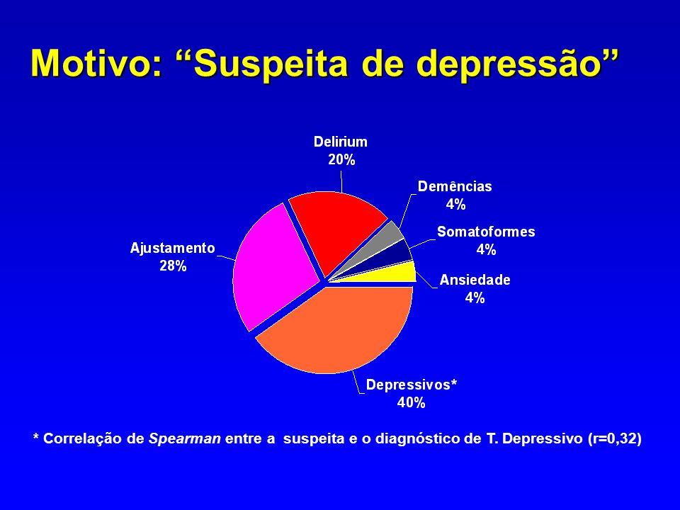 Diagnóstico na Interconsulta Perguntas: 1.Motivo do pedido X diagnóstico.