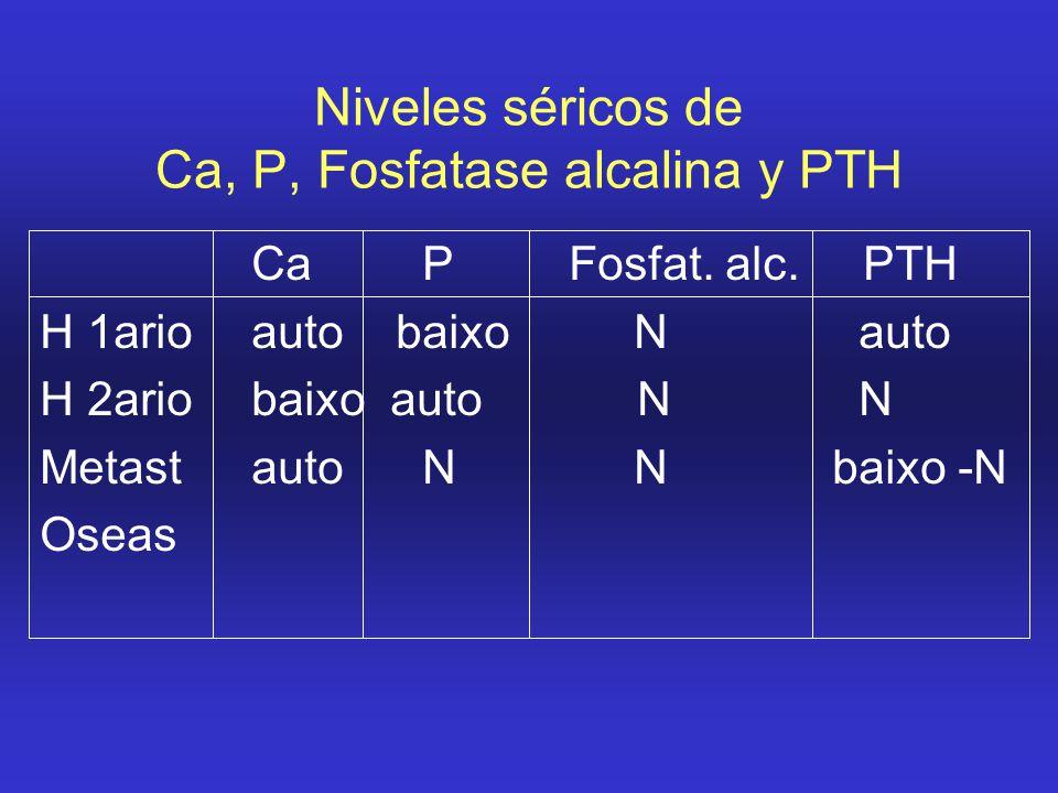 Niveles séricos de Ca, P, Fosfatase alcalina y PTH Ca PFosfat. alc. PTH H 1arioauto baixo N auto H 2ariobaixo auto N N Metastauto N N baixo -N Oseas