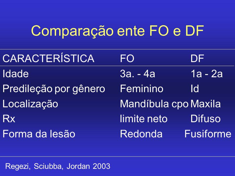 Comparação ente FO e DF CARACTERÍSTICAFODF Idade3a. - 4a1a - 2a Predileção por gêneroFemininoId LocalizaçãoMandíbula cpoMaxila Rxlimite netoDifuso For