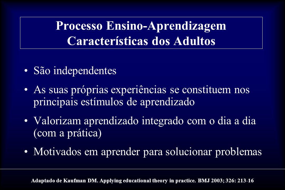 Processo Ensino-Aprendizagem Características dos Adultos São independentes As suas próprias experiências se constituem nos principais estímulos de apr