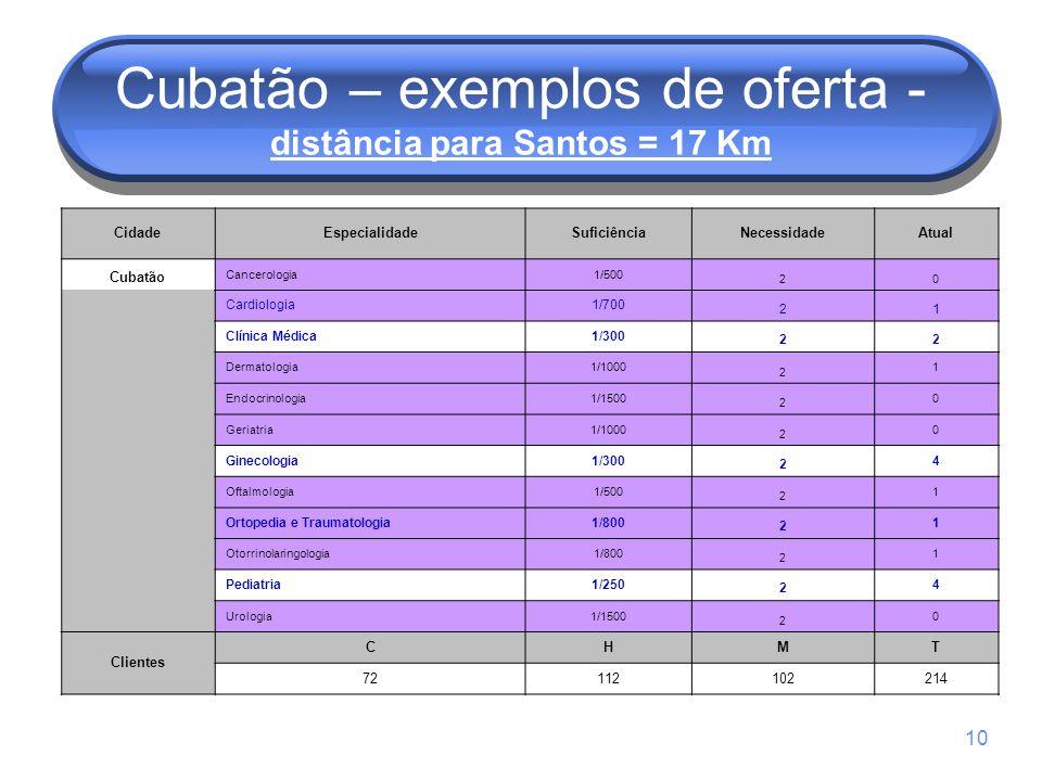 10 Cubatão – exemplos de oferta - distância para Santos = 17 Km CidadeEspecialidadeSuficiênciaNecessidadeAtual Cubatão Cancerologia1/500 20 Cardiologi