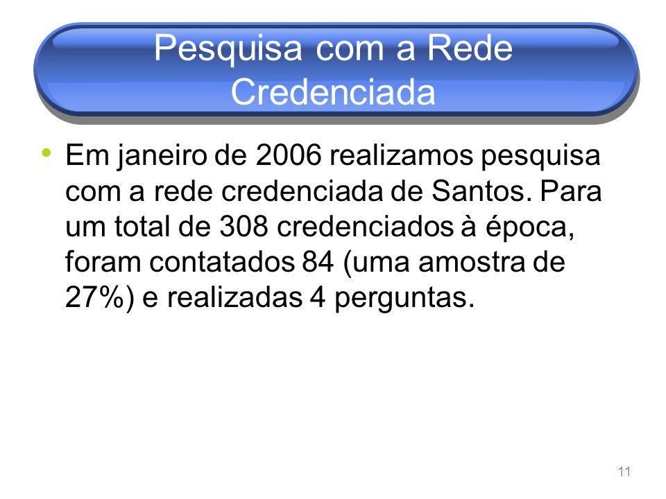 11 Pesquisa com a Rede Credenciada Em janeiro de 2006 realizamos pesquisa com a rede credenciada de Santos. Para um total de 308 credenciados à época,