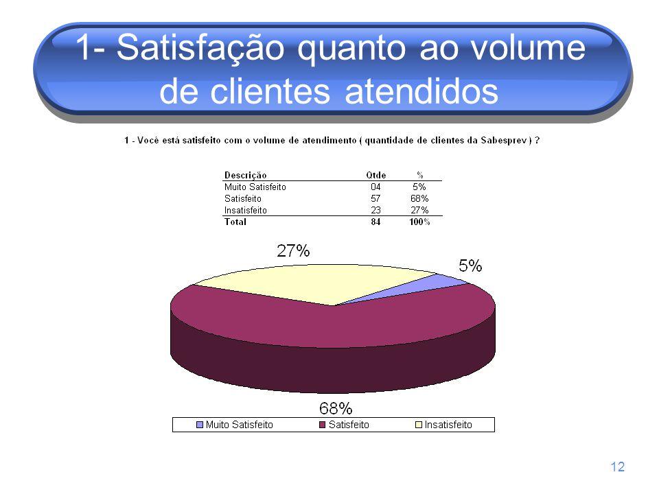 12 1- Satisfação quanto ao volume de clientes atendidos