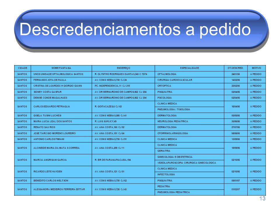 13 Descredenciamentos a pedido CIDADENOME FANTASIAENDEREÇOESPECIALIDADEDT.DESCRED.MOTIVO SANTOSUNOS UNIDADE OFTALMOLOGICA SANTOSR. OLYNTHO RODRIGUES D