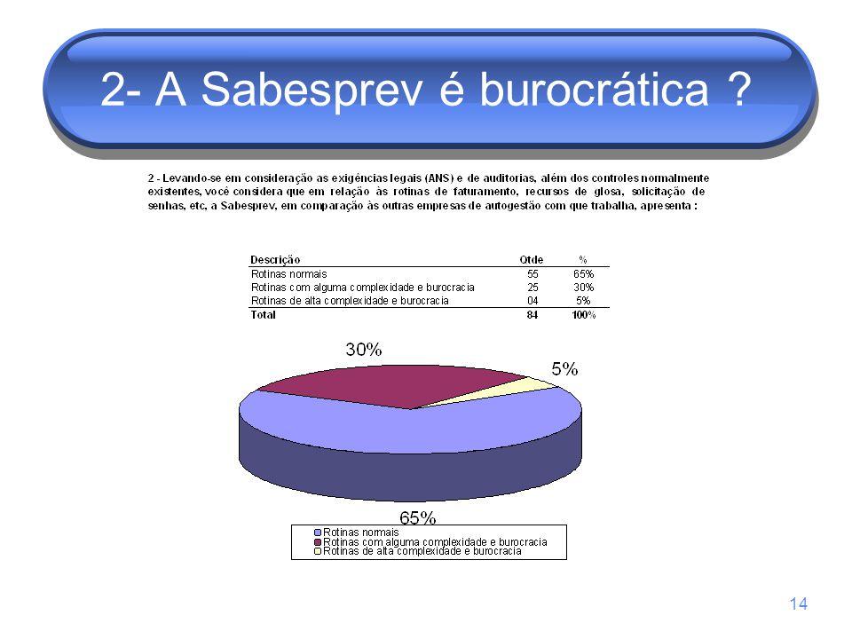 14 2- A Sabesprev é burocrática ?