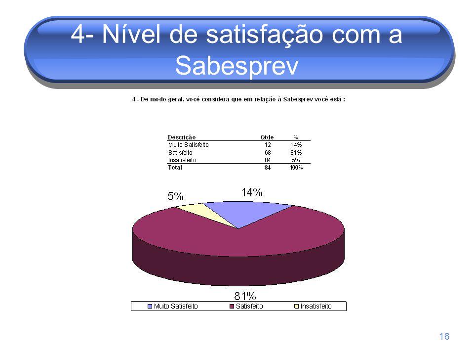 16 4- Nível de satisfação com a Sabesprev