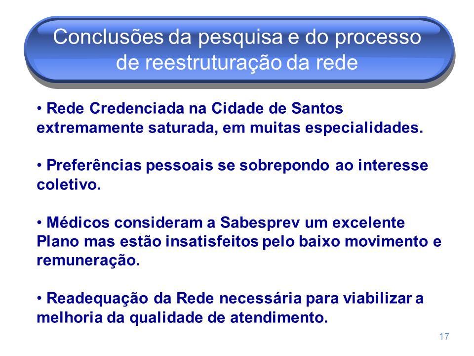 17 Conclusões da pesquisa e do processo de reestruturação da rede Rede Credenciada na Cidade de Santos extremamente saturada, em muitas especialidades