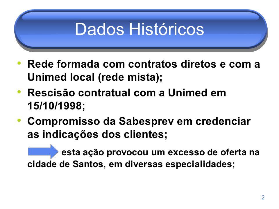 2 Dados Históricos Rede formada com contratos diretos e com a Unimed local (rede mista); Rescisão contratual com a Unimed em 15/10/1998; Compromisso da Sabesprev em credenciar as indicações dos clientes; esta ação provocou um excesso de oferta na cidade de Santos, em diversas especialidades;
