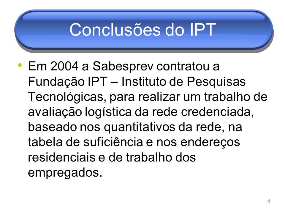 Conclusões do IPT Em 2004 a Sabesprev contratou a Fundação IPT – Instituto de Pesquisas Tecnológicas, para realizar um trabalho de avaliação logística da rede credenciada, baseado nos quantitativos da rede, na tabela de suficiência e nos endereços residenciais e de trabalho dos empregados.