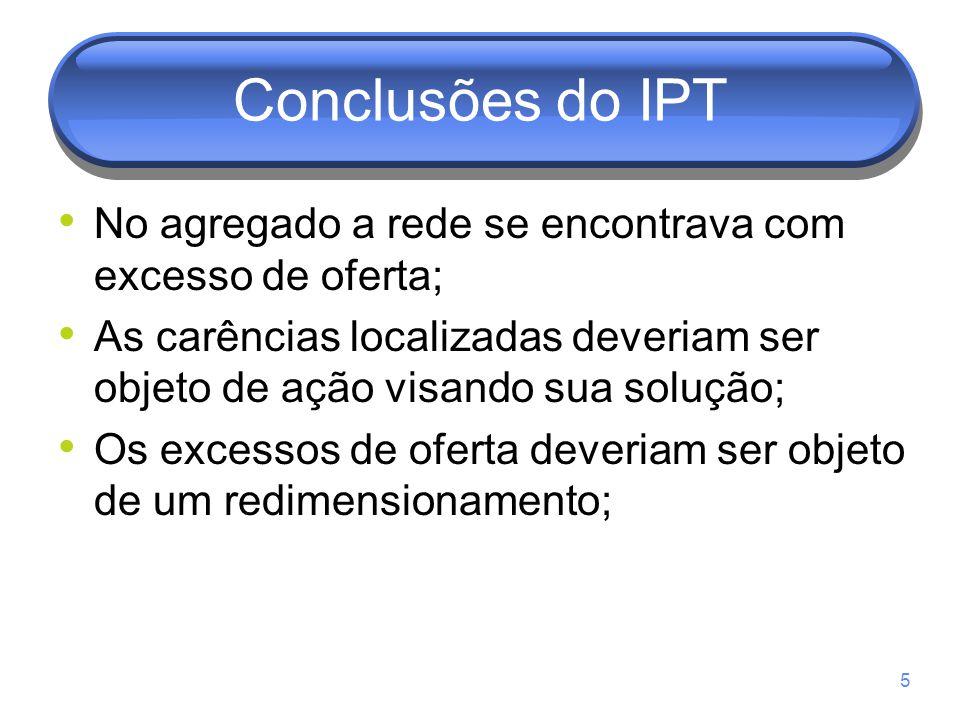 Conclusões do IPT No agregado a rede se encontrava com excesso de oferta; As carências localizadas deveriam ser objeto de ação visando sua solução; Os