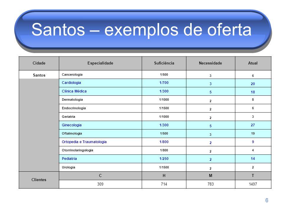 6 Santos – exemplos de oferta CidadeEspecialidadeSuficiênciaNecessidadeAtual Santos Cancerologia1/500 36 Cardiologia1/700 320 Clínica Médica1/300 518